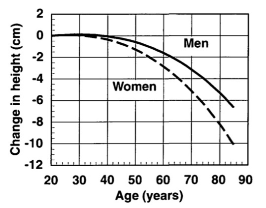 Longitudinal change of height with age