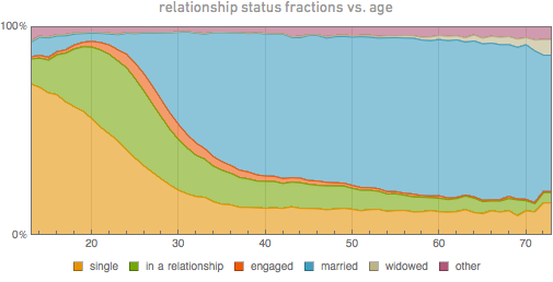 relationship-status-vs-age2
