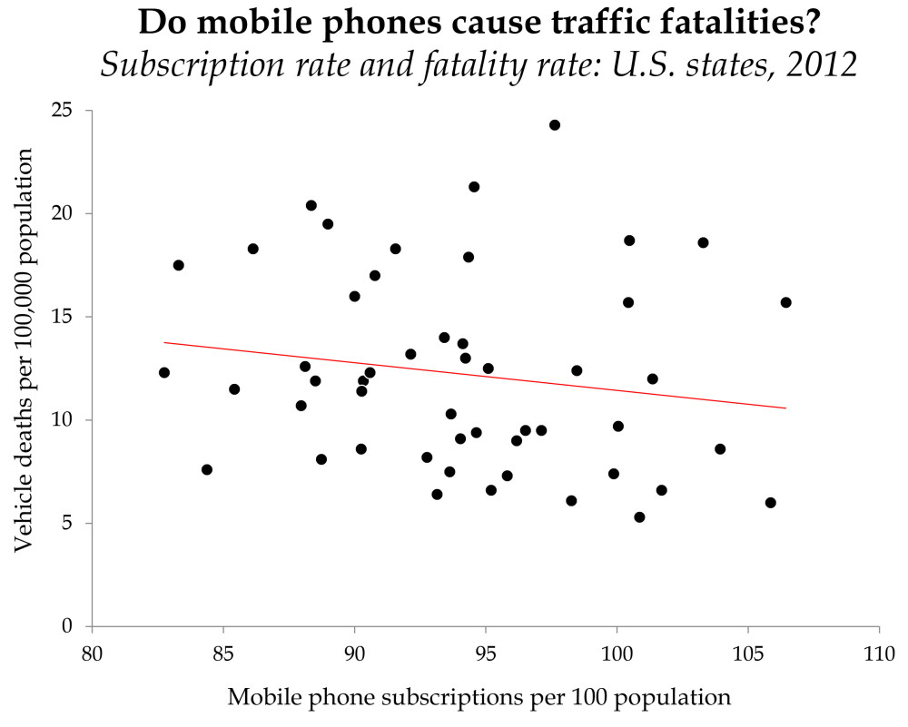 Absence Of Correlation Does Not Imply Absence Of Causation Common